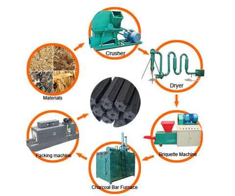 مراحل تولید زغال