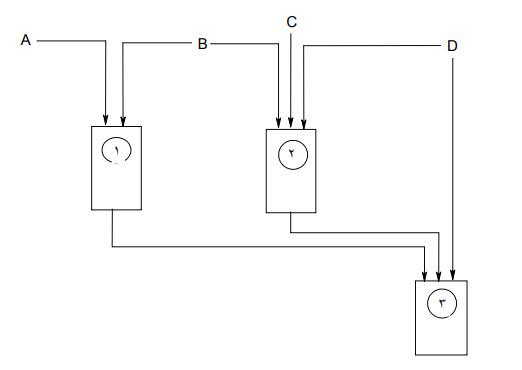 تصویر فلوچارت روش تولید روغن ترمز سنتتیک