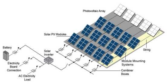 تصویر اجزای نیروگاه خورشیدی فتوولتاییک