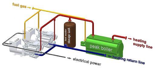 مولد تولید همزمان برق و حرارت