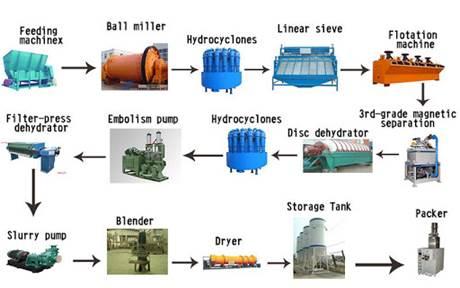 ماشـین آلات و تجهیزات تخصـصی در فرآوری مـواد معـدنی