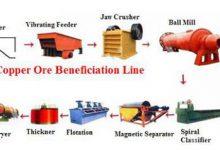 تصویر از طرح توجیهی ساخت ماشین آلات و تجهیزات استخراج و فرآوری مواد معدنی