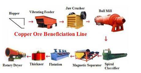 طرح توجیهی ساخت ماشین آلات و تجهیزات استخراج و فرآوری مواد معدنی